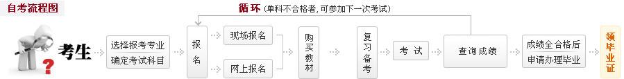 江苏自考指南全流程手册