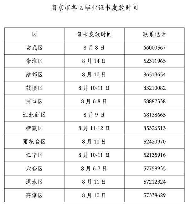 南京市2020年上半年各区自考毕业证书发放时间