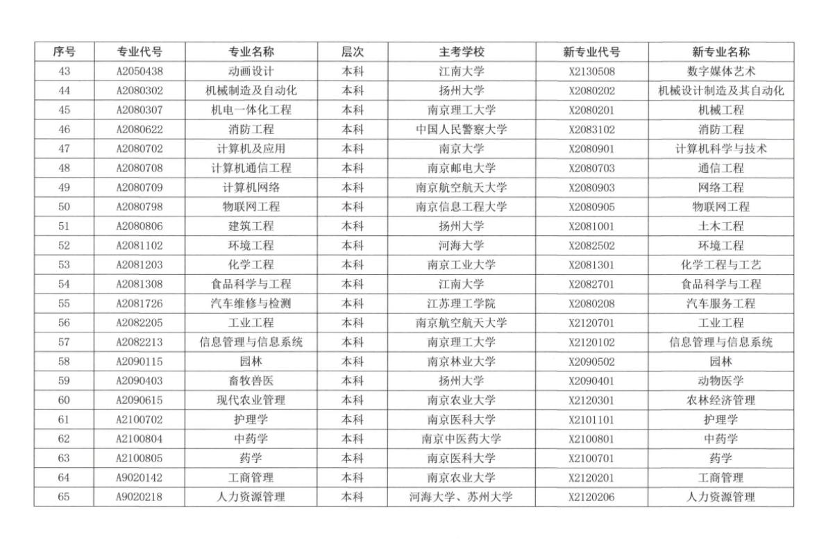 江苏省高等教育自学考试新旧专业对照表3