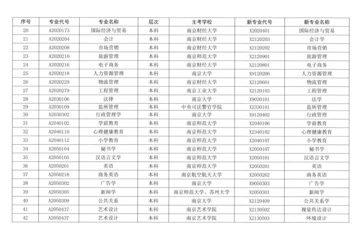 江苏省高等教育自学考试新旧专业对照表2