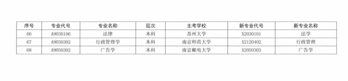 江苏省高等教育自学考试新旧专业对照表4