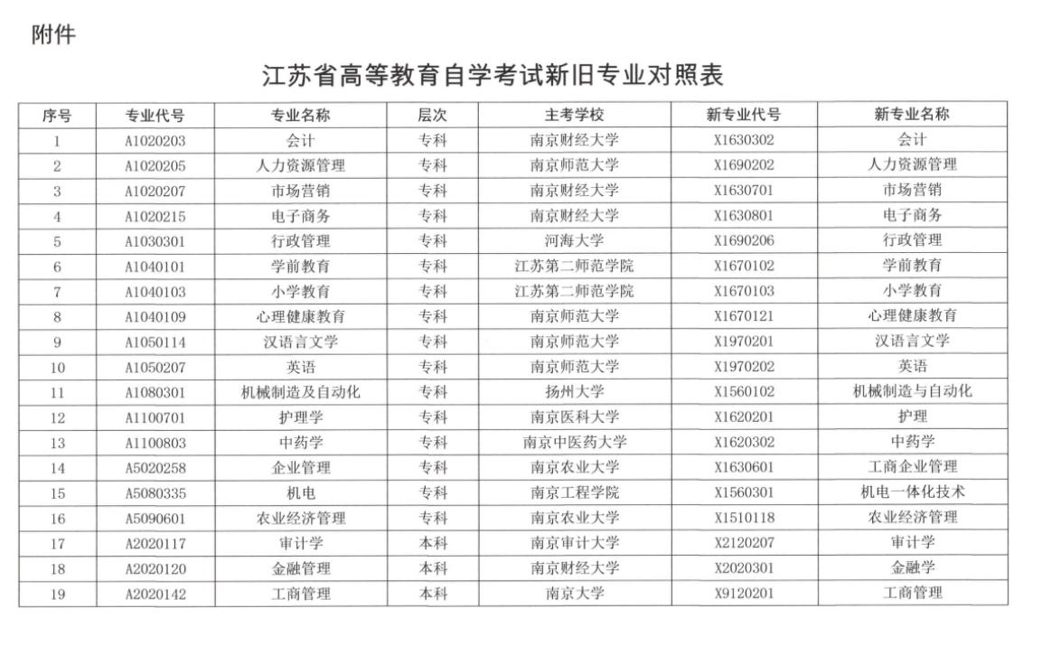 江苏省高等教育自学考试新旧专业对照表1