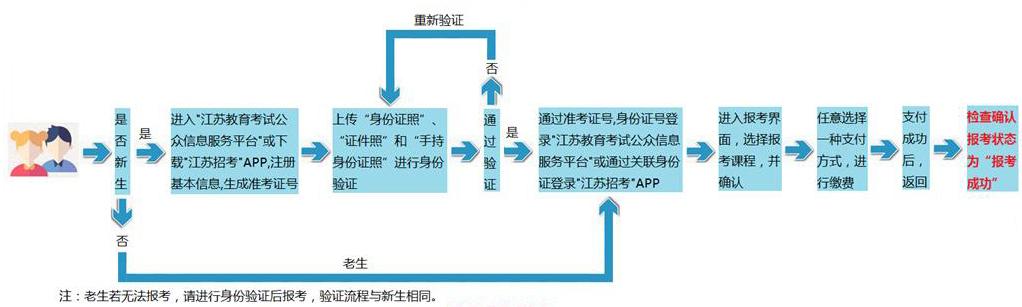 江苏省高等教育自学考试网上报名流程图